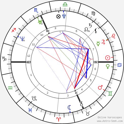 Maria Pia Labianca tema natale, oroscopo, Maria Pia Labianca oroscopi gratuiti, astrologia