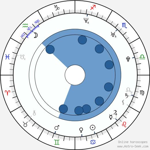 Mark Colegrove wikipedia, horoscope, astrology, instagram