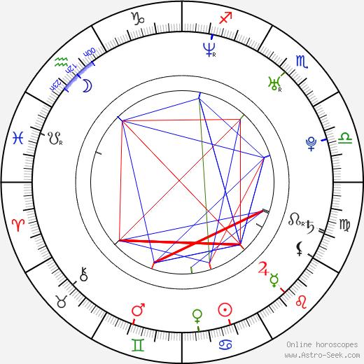 Mark Colegrove birth chart, Mark Colegrove astro natal horoscope, astrology