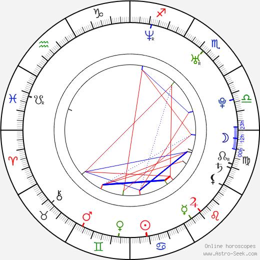 Martin Písařík birth chart, Martin Písařík astro natal horoscope, astrology