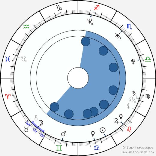Martina Mečiarová wikipedia, horoscope, astrology, instagram