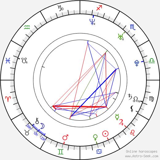 Martina Mečiarová astro natal birth chart, Martina Mečiarová horoscope, astrology