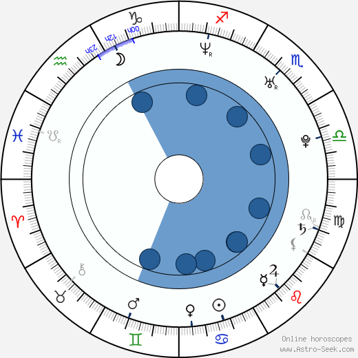 Matej 'Sajfa' Cifra wikipedia, horoscope, astrology, instagram