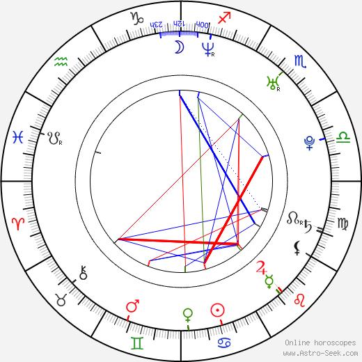 Melissa Reneé Martin tema natale, oroscopo, Melissa Reneé Martin oroscopi gratuiti, astrologia