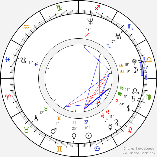 Michal Zurawski birth chart, biography, wikipedia 2018, 2019