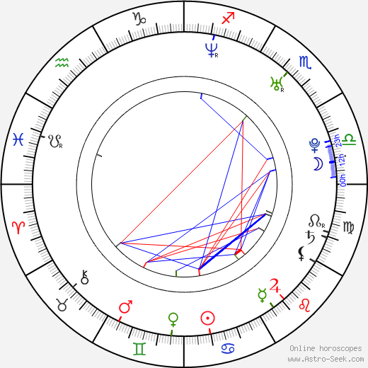 Michal Zurawski astro natal birth chart, Michal Zurawski horoscope, astrology