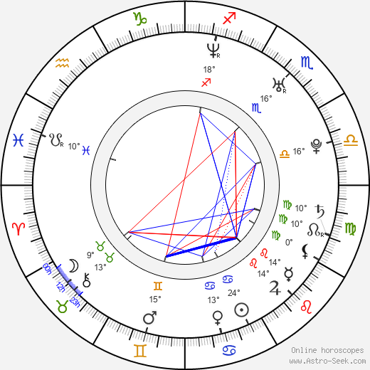 Mike Vogel birth chart, biography, wikipedia 2019, 2020