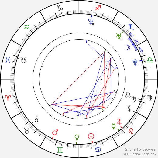 Mila Turajlic tema natale, oroscopo, Mila Turajlic oroscopi gratuiti, astrologia
