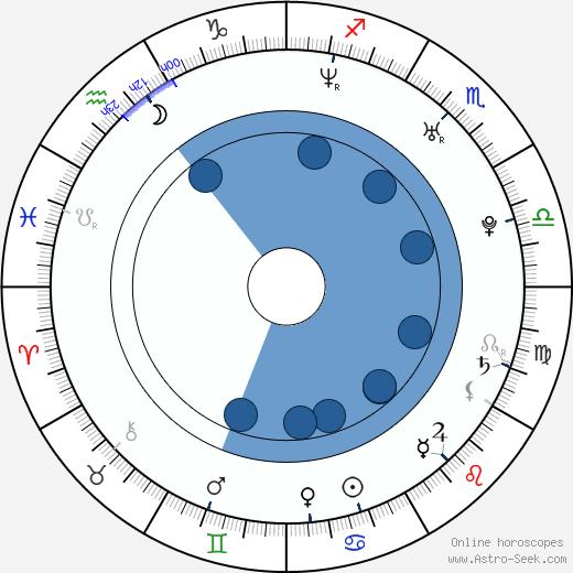 Min-jung Seo wikipedia, horoscope, astrology, instagram