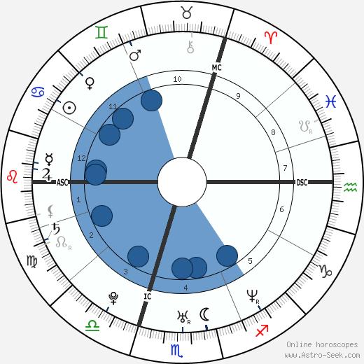Nicolas Guillermo wikipedia, horoscope, astrology, instagram