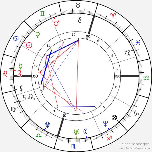 Nicolas Guillermo tema natale, oroscopo, Nicolas Guillermo oroscopi gratuiti, astrologia