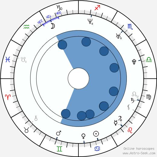 Ondrej Kovaľ wikipedia, horoscope, astrology, instagram