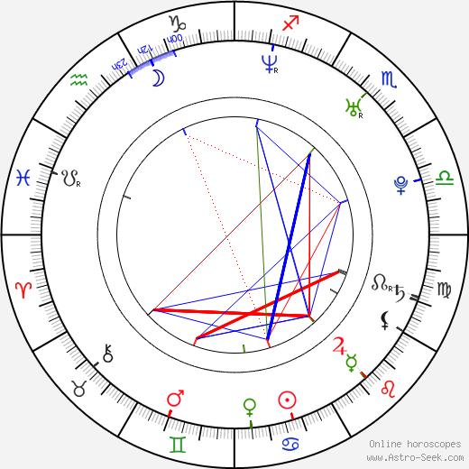 Ondrej Kovaľ astro natal birth chart, Ondrej Kovaľ horoscope, astrology
