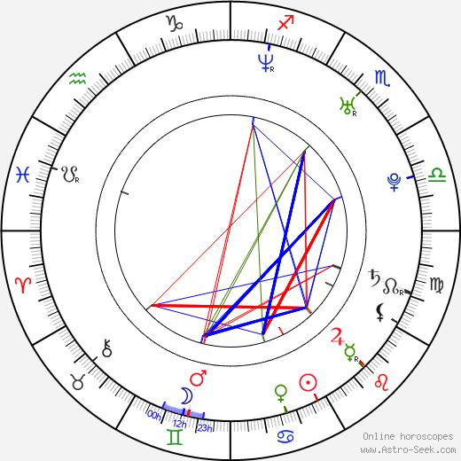Petr Lněnička birth chart, Petr Lněnička astro natal horoscope, astrology