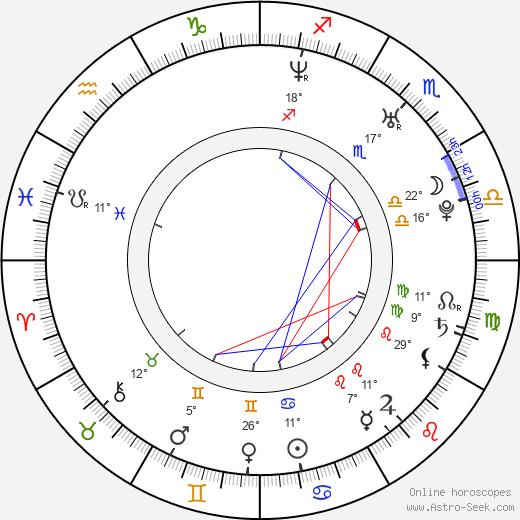 Regina Taufen birth chart, biography, wikipedia 2019, 2020