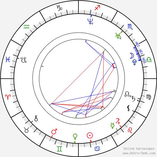 Regina Taufen birth chart, Regina Taufen astro natal horoscope, astrology