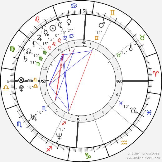 Rose Byrne birth chart, biography, wikipedia 2018, 2019