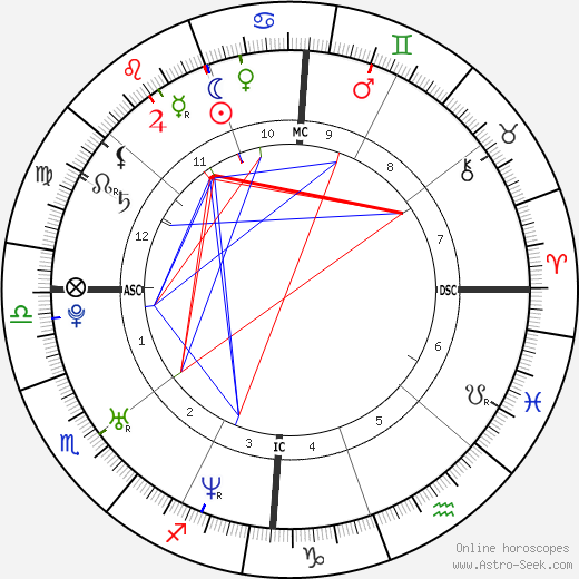 Rose Byrne astro natal birth chart, Rose Byrne horoscope, astrology