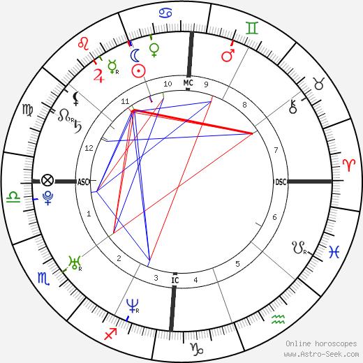 Rose Byrne tema natale, oroscopo, Rose Byrne oroscopi gratuiti, astrologia