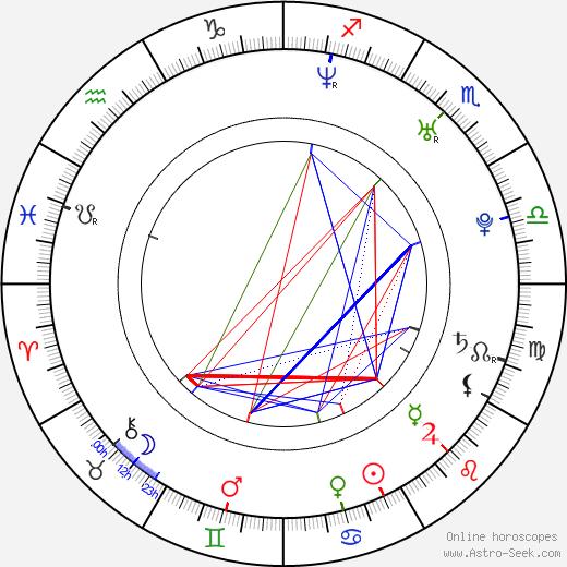 Sofie Lassen-Kahlke birth chart, Sofie Lassen-Kahlke astro natal horoscope, astrology