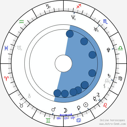 Zenova Braeden wikipedia, horoscope, astrology, instagram