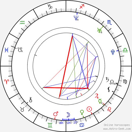 Zenova Braeden день рождения гороскоп, Zenova Braeden Натальная карта онлайн