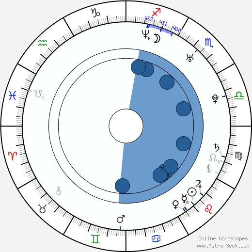 Angelique Letizia wikipedia, horoscope, astrology, instagram