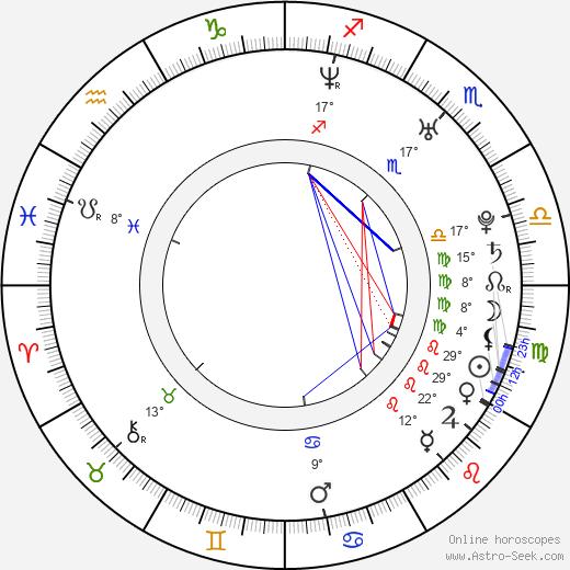 Ben Braun birth chart, biography, wikipedia 2018, 2019