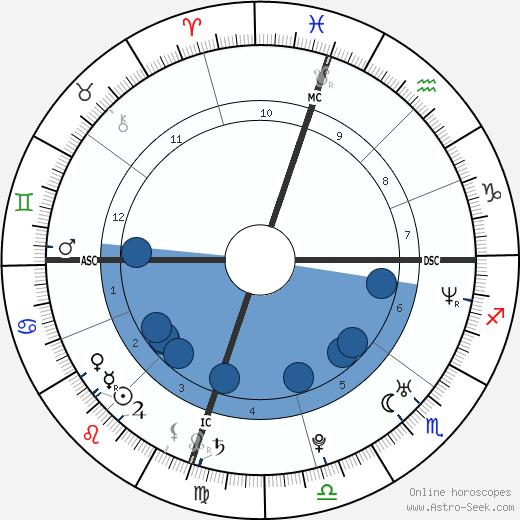 Brett Connors wikipedia, horoscope, astrology, instagram