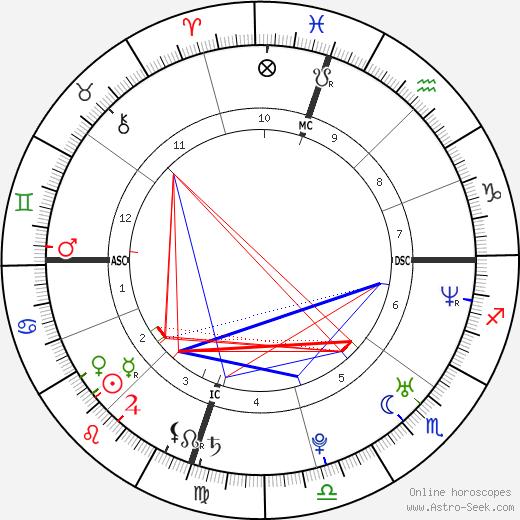 Brett Connors tema natale, oroscopo, Brett Connors oroscopi gratuiti, astrologia