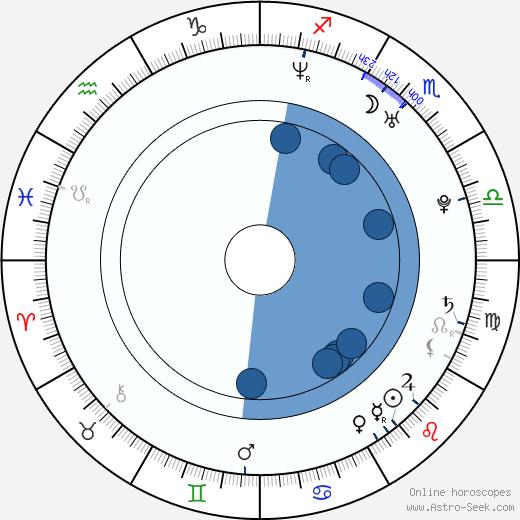 Donna Air wikipedia, horoscope, astrology, instagram