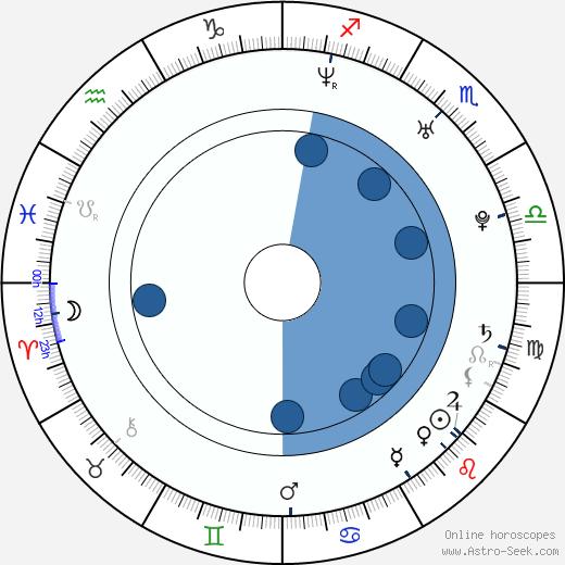 Drew Nelson wikipedia, horoscope, astrology, instagram