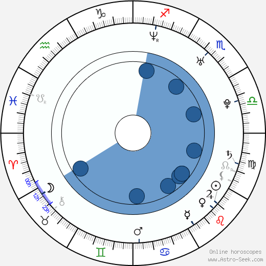 Helmut Orosz wikipedia, horoscope, astrology, instagram