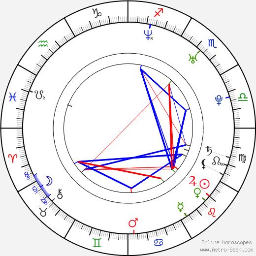 Helmut Orosz день рождения гороскоп, Helmut Orosz Натальная карта онлайн