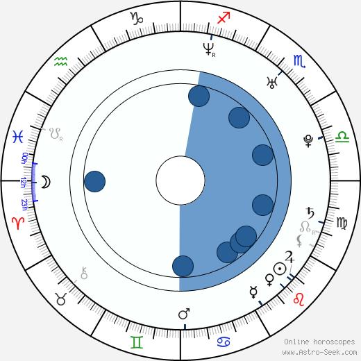 Huang Yida wikipedia, horoscope, astrology, instagram