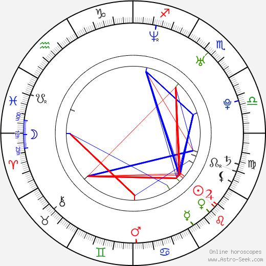 Huang Yida birth chart, Huang Yida astro natal horoscope, astrology
