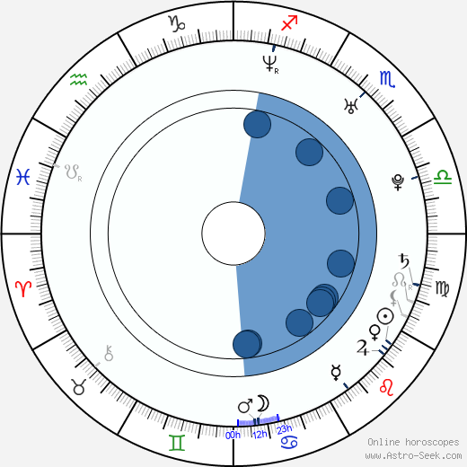 Irena Kousalová wikipedia, horoscope, astrology, instagram