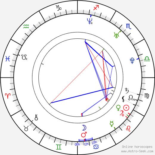 Irena Kousalová день рождения гороскоп, Irena Kousalová Натальная карта онлайн