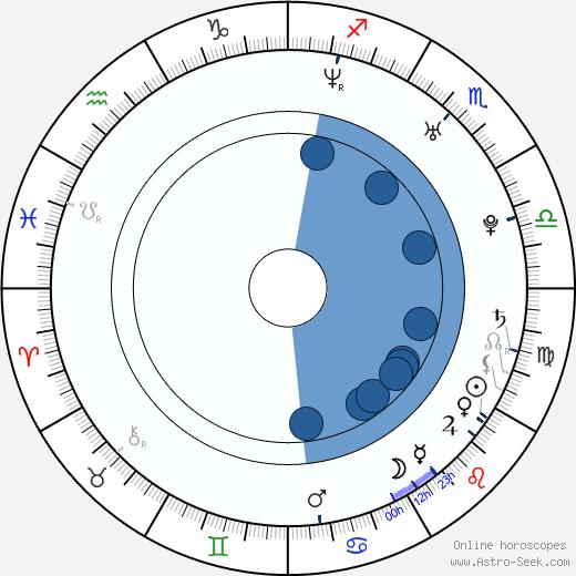 Jamie Cullum wikipedia, horoscope, astrology, instagram