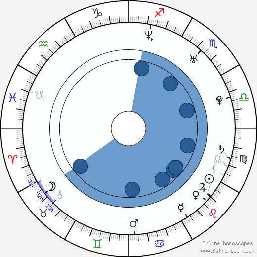 Jamie Travis wikipedia, horoscope, astrology, instagram