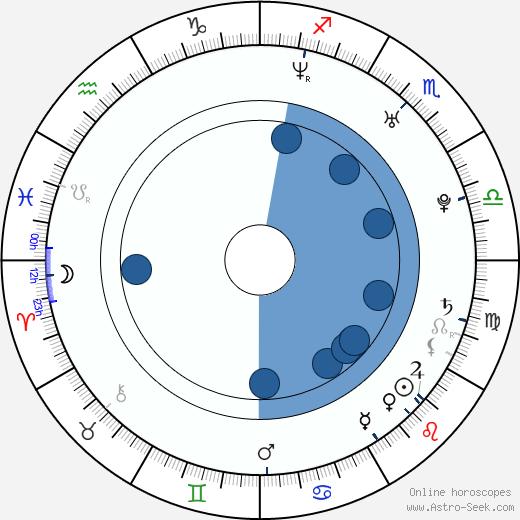 Jarno Jarppi Leppälä wikipedia, horoscope, astrology, instagram