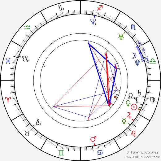 Karel Rachůnek astro natal birth chart, Karel Rachůnek horoscope, astrology