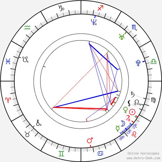 Karol Kuntsel birth chart, Karol Kuntsel astro natal horoscope, astrology