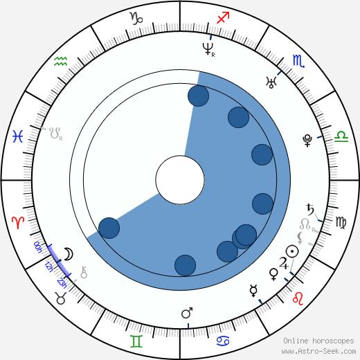 Kasia Smutniak wikipedia, horoscope, astrology, instagram