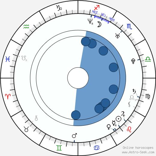 Maria Haukaas Storeng wikipedia, horoscope, astrology, instagram