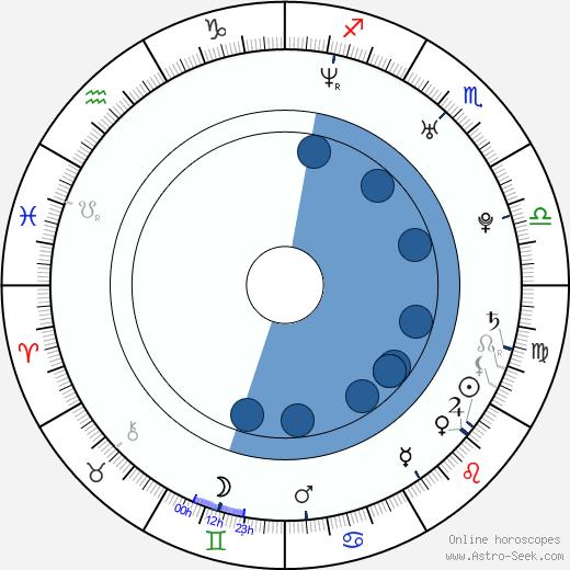 Mariana Kroftová wikipedia, horoscope, astrology, instagram