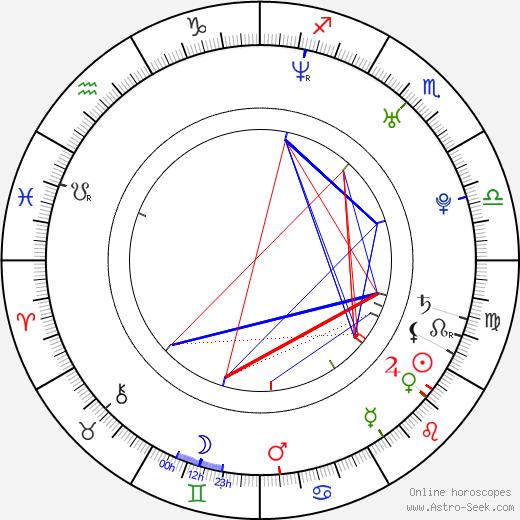 Mariana Kroftová astro natal birth chart, Mariana Kroftová horoscope, astrology