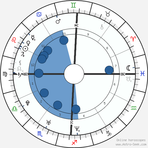 Matthew Messing wikipedia, horoscope, astrology, instagram