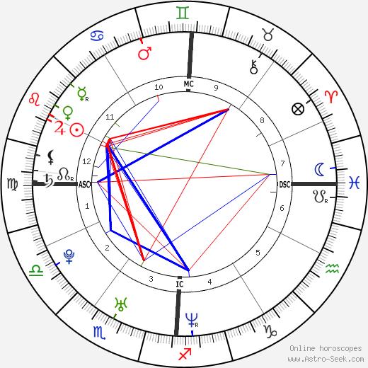 Matthew Messing день рождения гороскоп, Matthew Messing Натальная карта онлайн