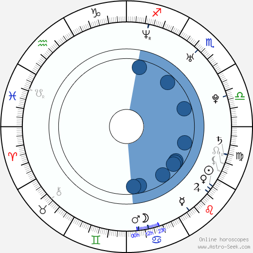 Mike Justice wikipedia, horoscope, astrology, instagram